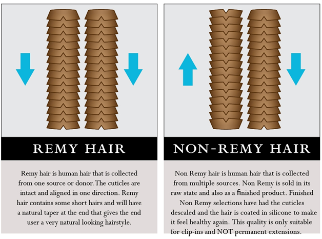 Virgin hair vs remy hair non remy hairelesis virgin hair non remy hair extensions non remy human hair is a happy medium between high quality virgin remy hair and lower quality hair such as synthetic or yaki pmusecretfo Images